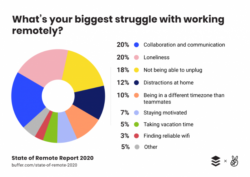 How to Support Employees Struggling with Remote Working