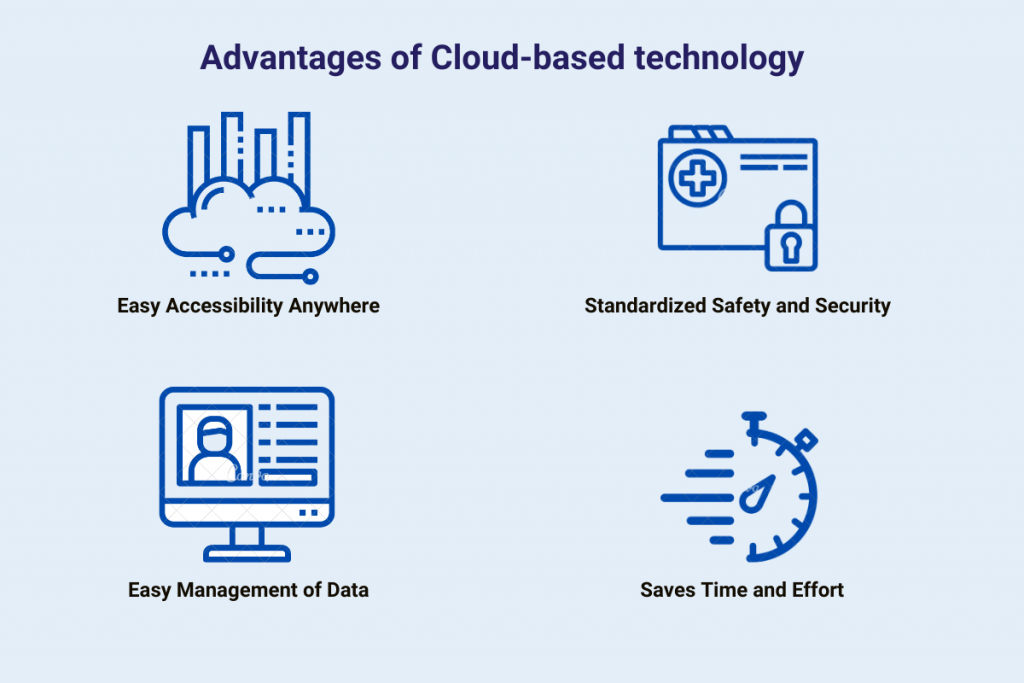 Cloud and technological trends in healthcare
