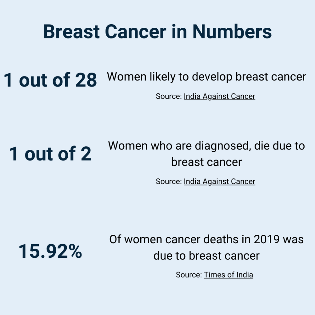 breast cancer numbers