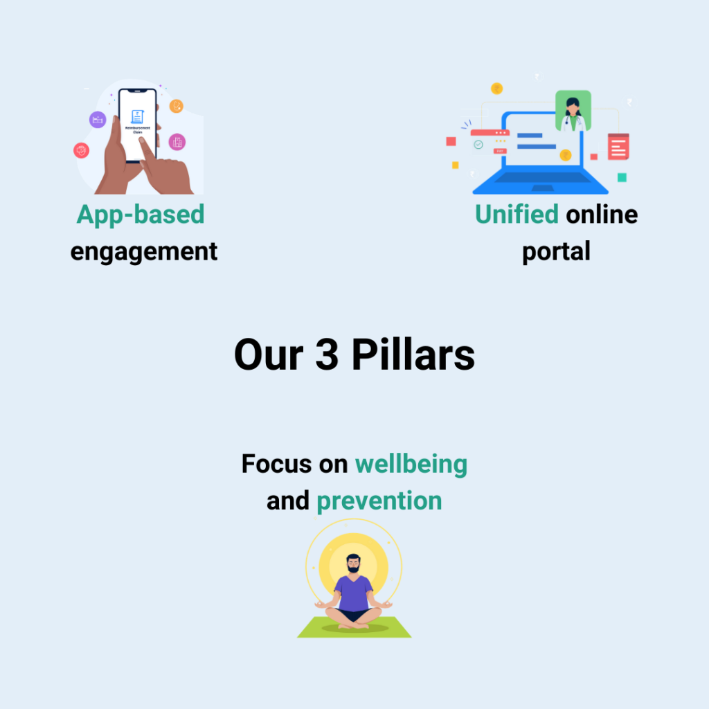 Digital Healthcare at Onsurity is guided by three pillars