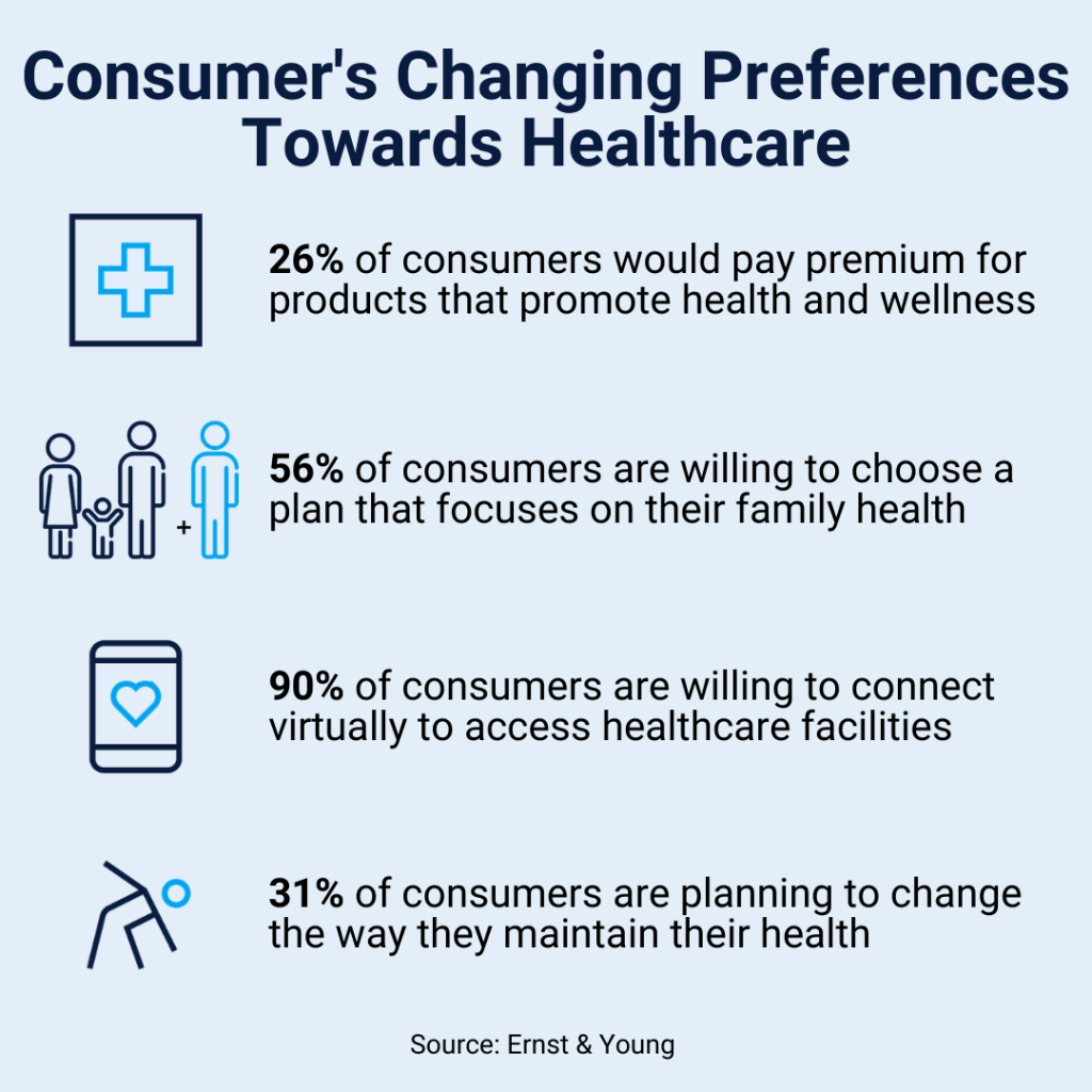 Telehealth and consumer's changing preferences