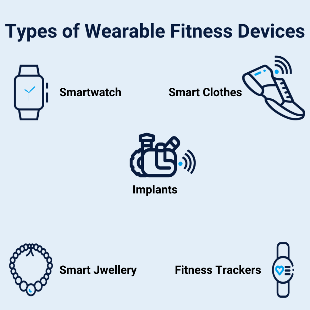 Wearable fitness devices