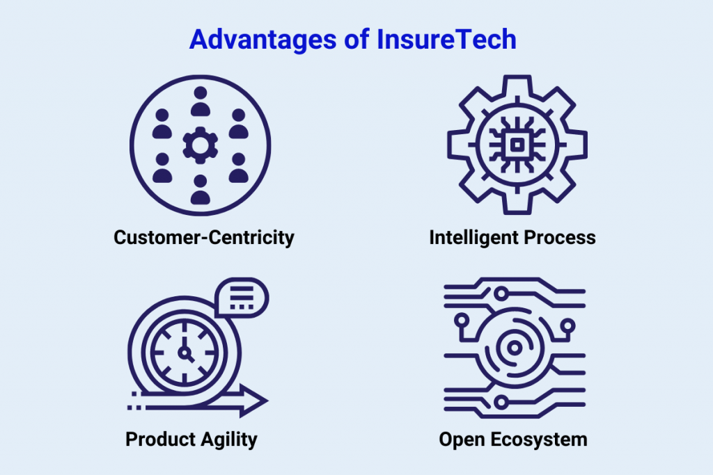 potential of insurance in India with InsurTech