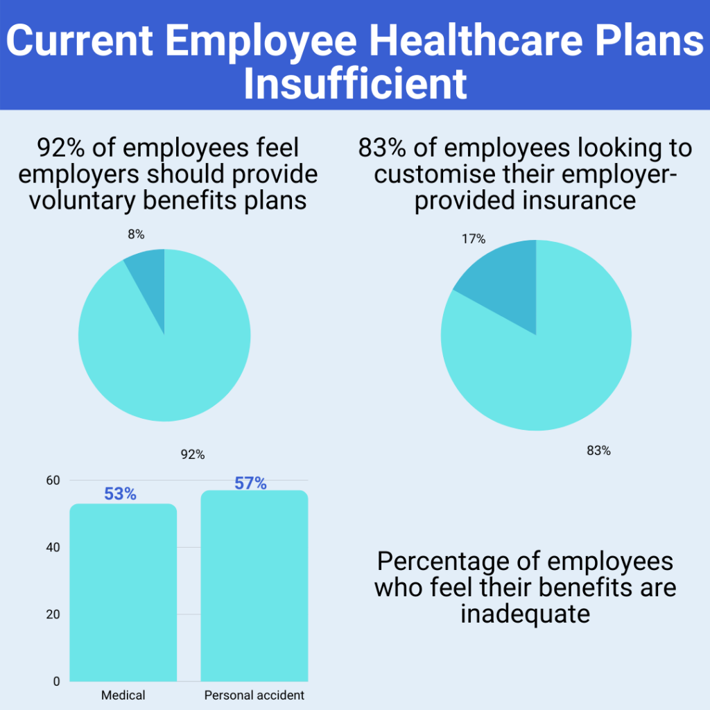 Current employee healthcare benefits insufficient