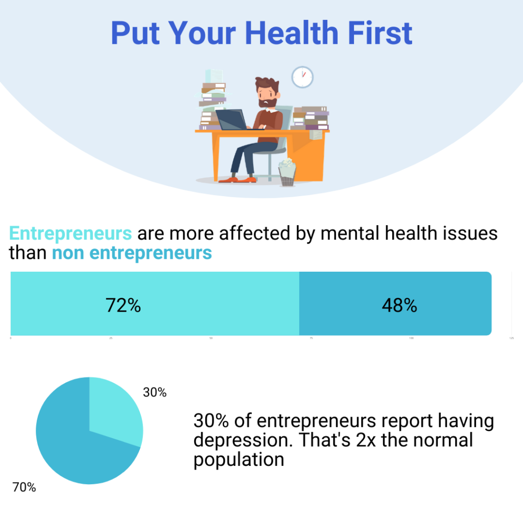 Becoming an entrepreneur? Put your health first