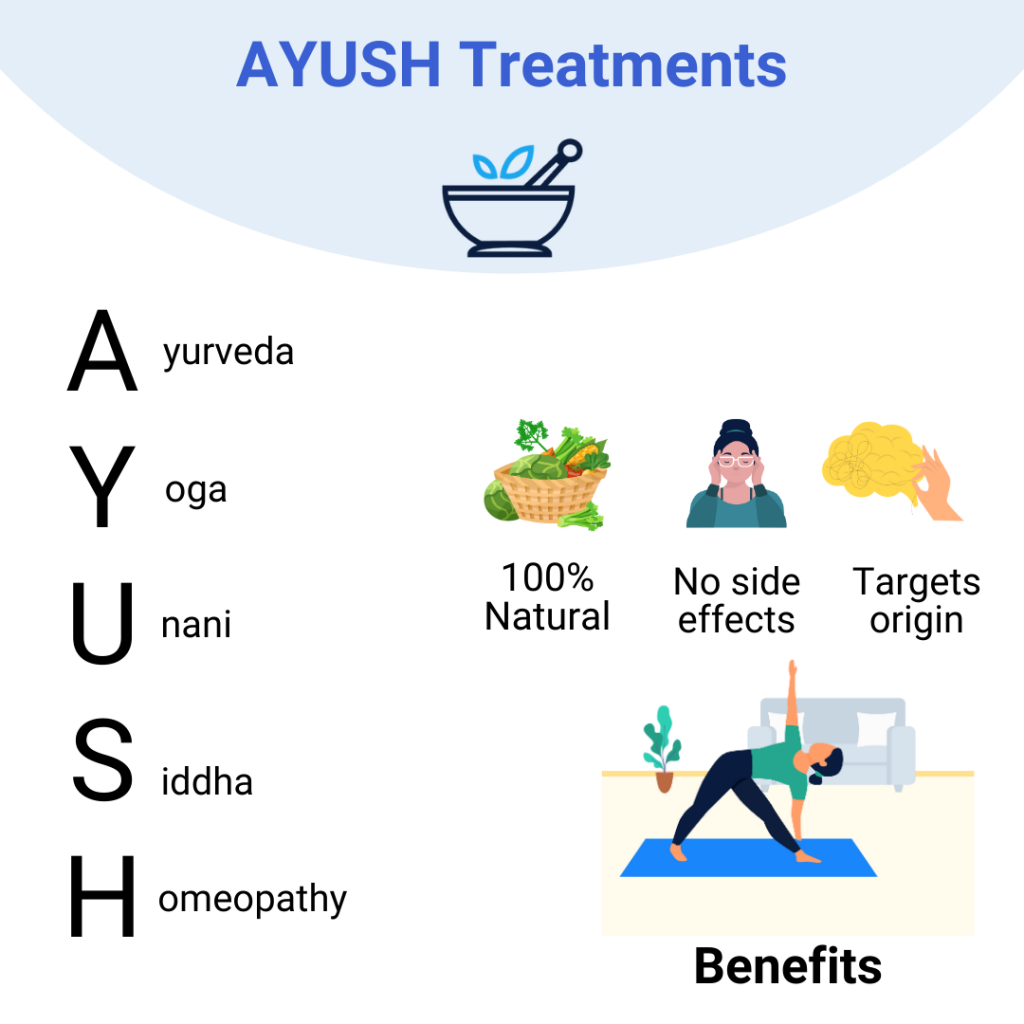 AYUSH Treatment in health insurance
