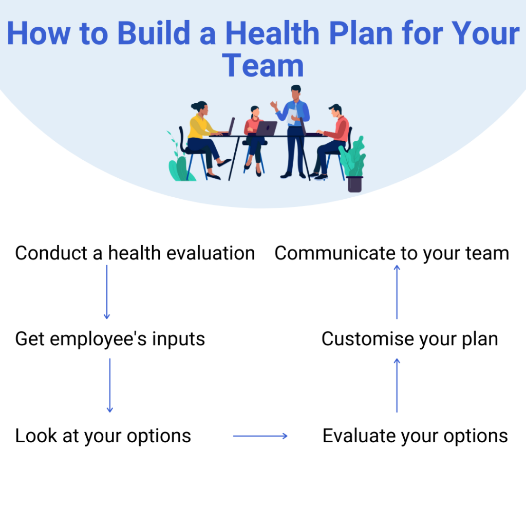 How to build business health plans for your team