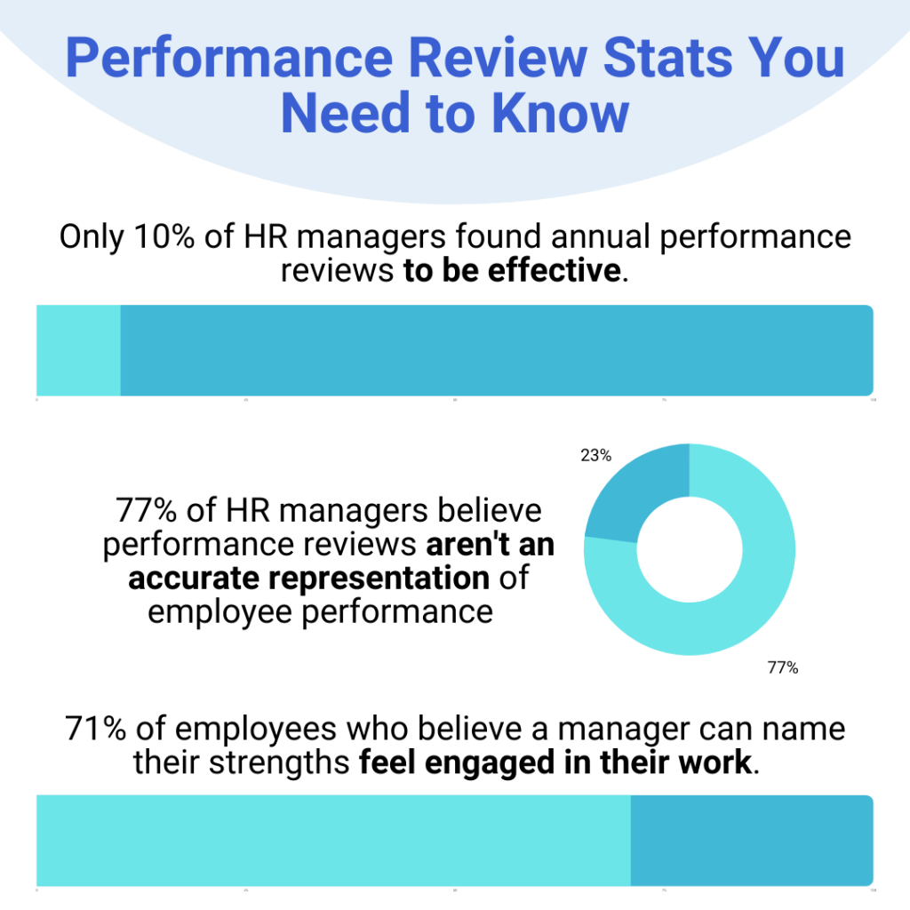 Employee performance reviews stats