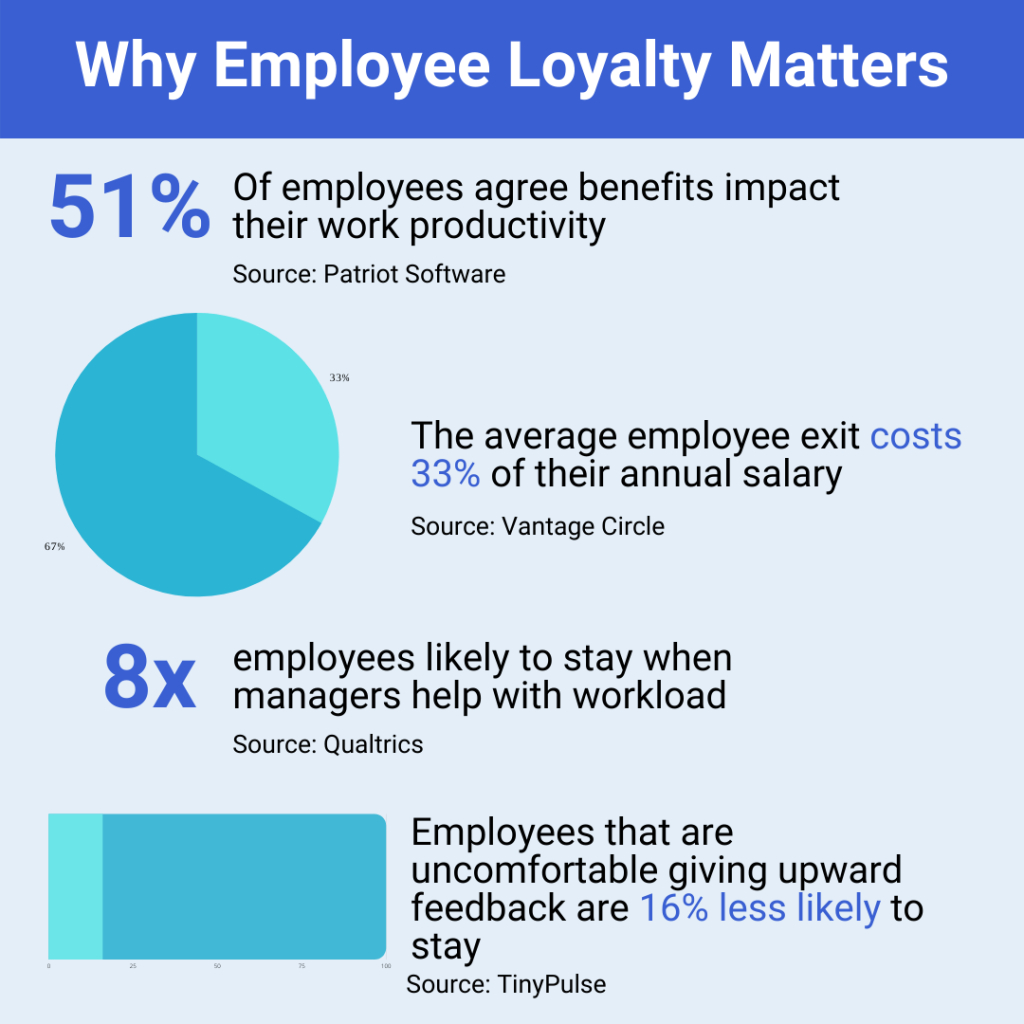 Why Employee Loyalty in Business Matters