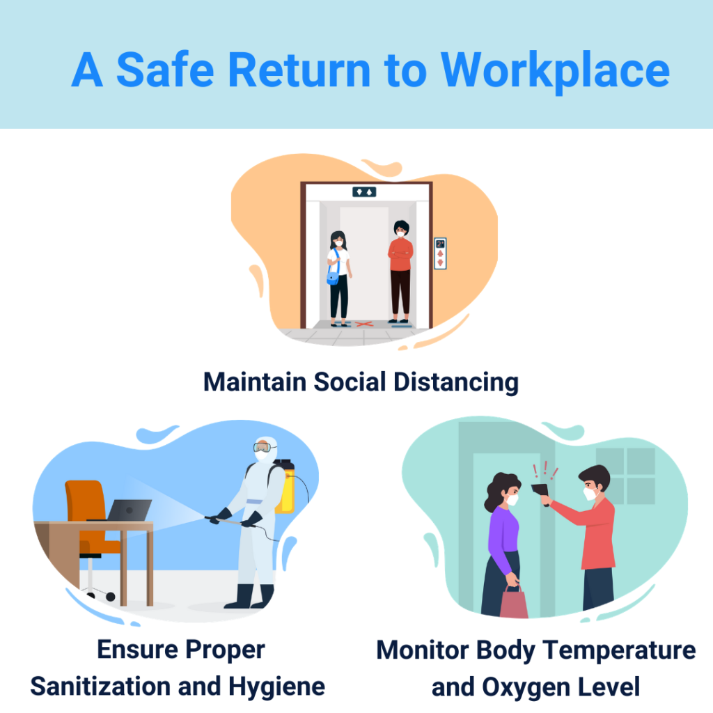 A Safe Return to Workplace
