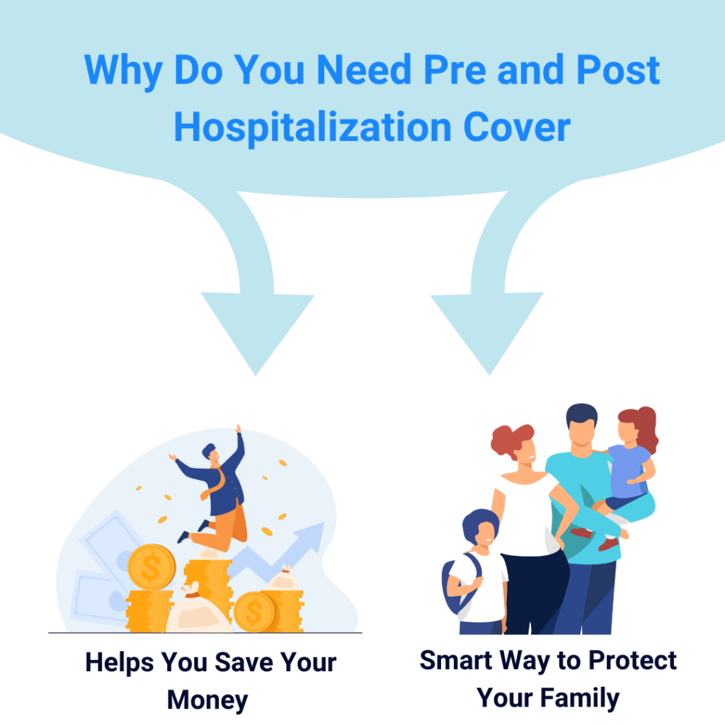 pre and post hospitalization
