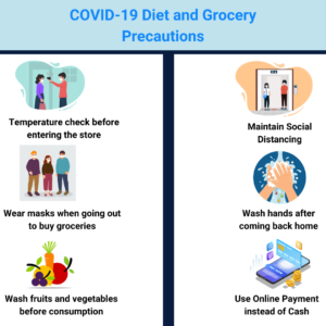 Diet during COVID