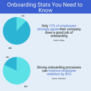 remote onboarding stats