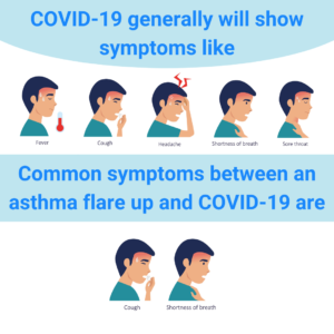 asthma and covid-19 risk